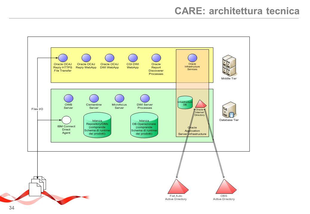 34 CARE: architettura tecnica