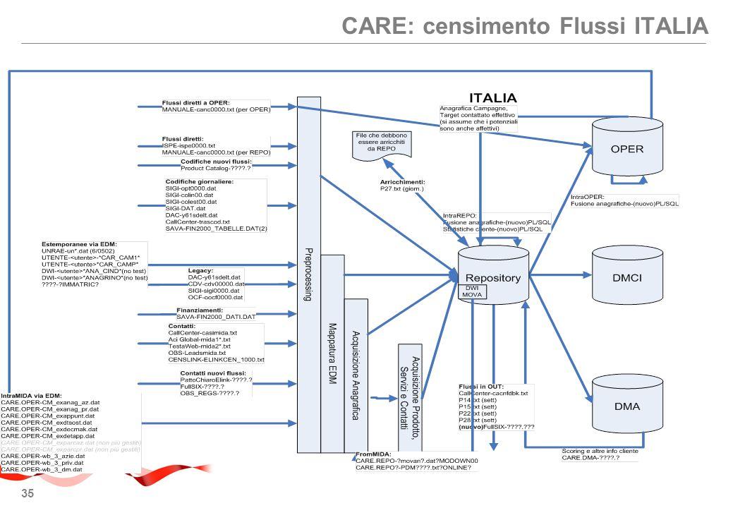 35 CARE: censimento Flussi ITALIA