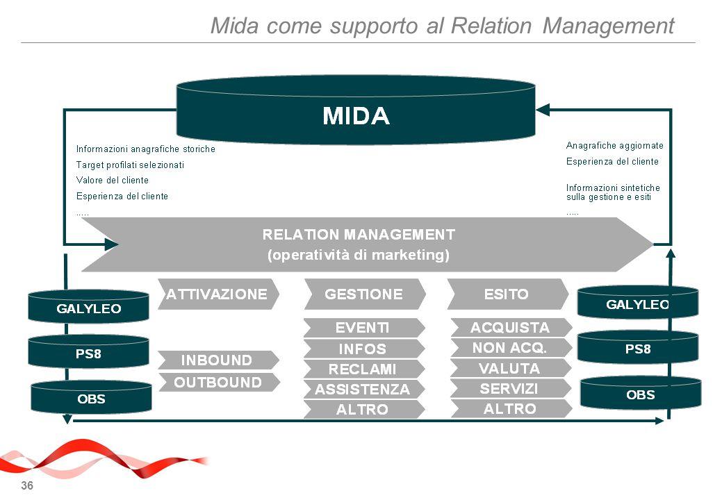 36 Mida come supporto al Relation Management
