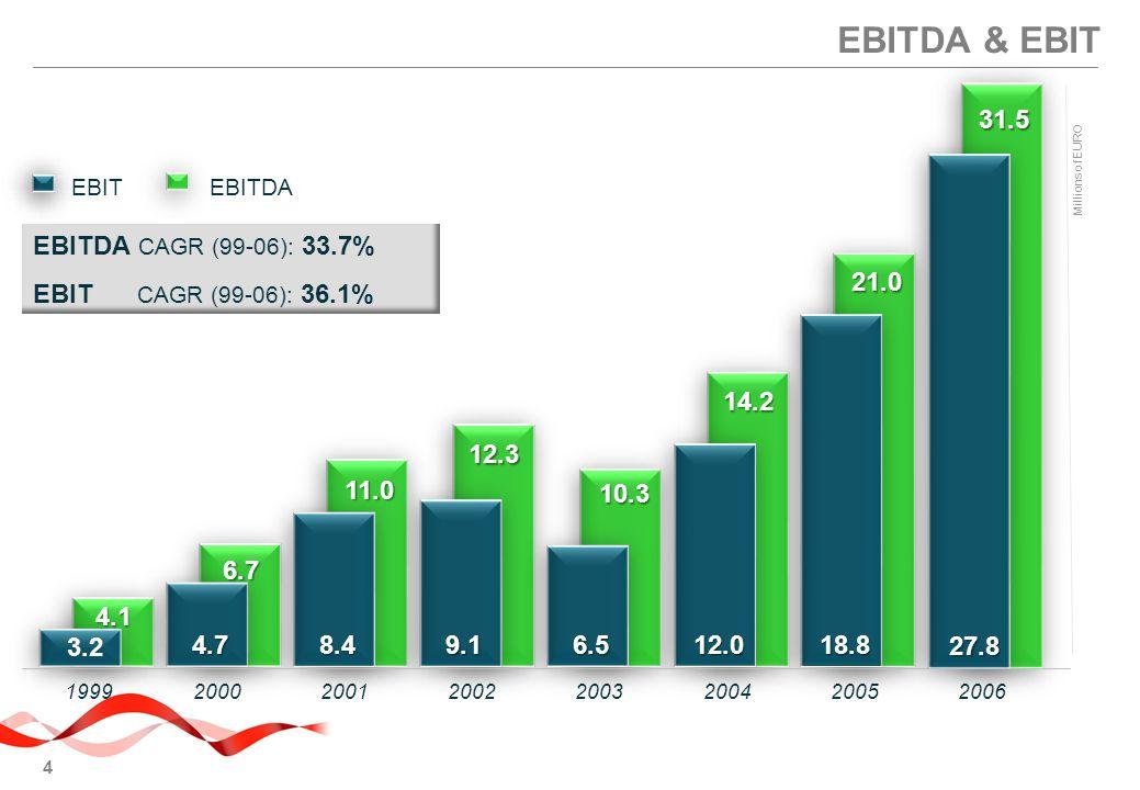 4 2002200120001999200320042005 9.18.44.76.512.018.8 EBITDAEBIT 4.1 6.7 11.0 12.3 10.3 14.2 21.0 EBITDA CAGR (99-06): 33.7% EBIT CAGR (99-06): 36.1% 3.2 2006 27.8 31.5 EBITDA & EBIT Millions of EURO
