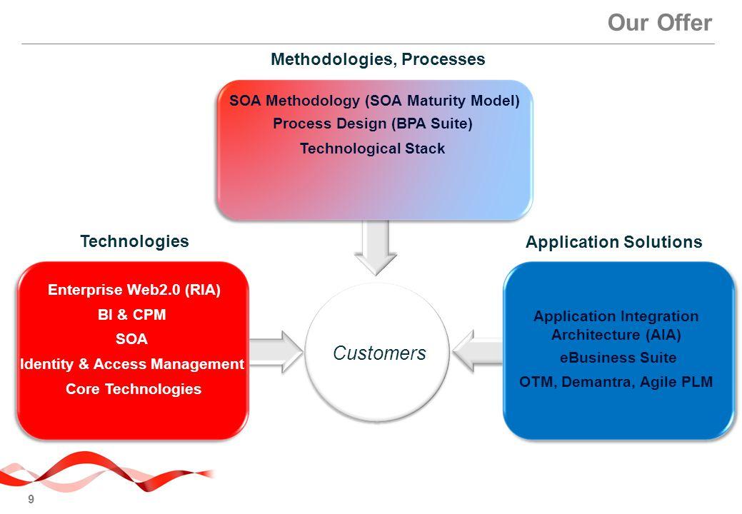 9 Our Offer Application Integration Architecture (AIA) eBusiness Suite OTM, Demantra, Agile PLM Application Solutions Technologies Enterprise Web2.0 (