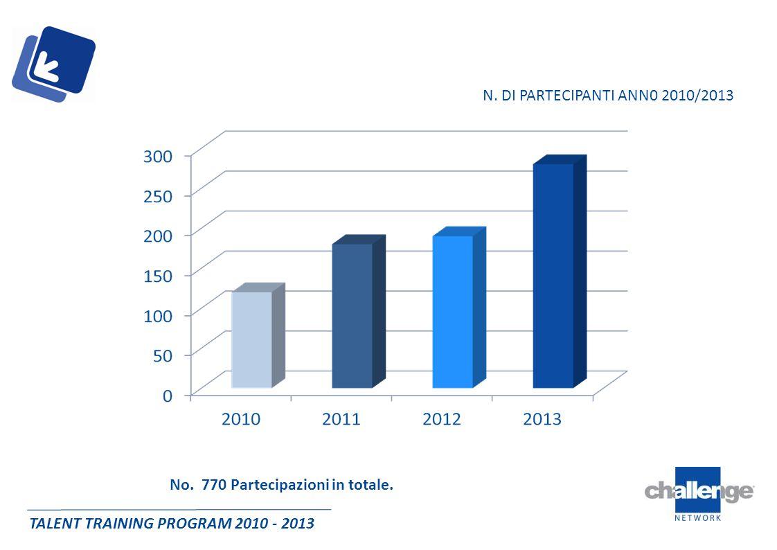 TALENT TRAINING PROGRAM 2010 - 2013 FUNZIONE AZIENDALE DI PROVENIENZA DEI PARTECIPANTI 2010/2013