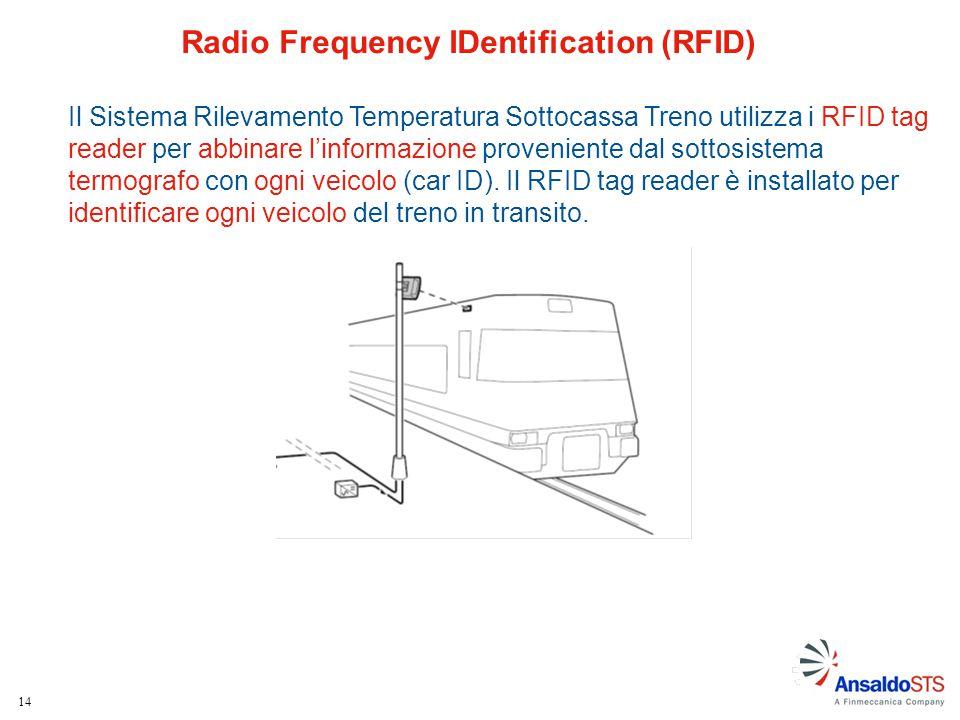 14 Radio Frequency IDentification (RFID) Il Sistema Rilevamento Temperatura Sottocassa Treno utilizza i RFID tag reader per abbinare l'informazione pr