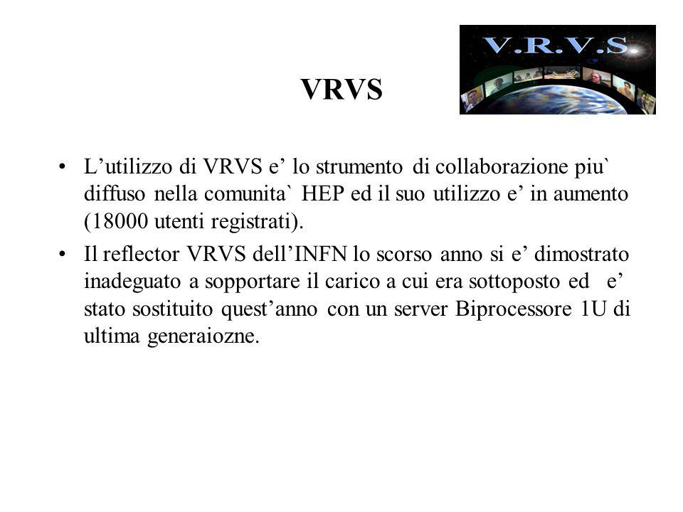 VRVS L'utilizzo di VRVS e' lo strumento di collaborazione piu` diffuso nella comunita` HEP ed il suo utilizzo e' in aumento (18000 utenti registrati).