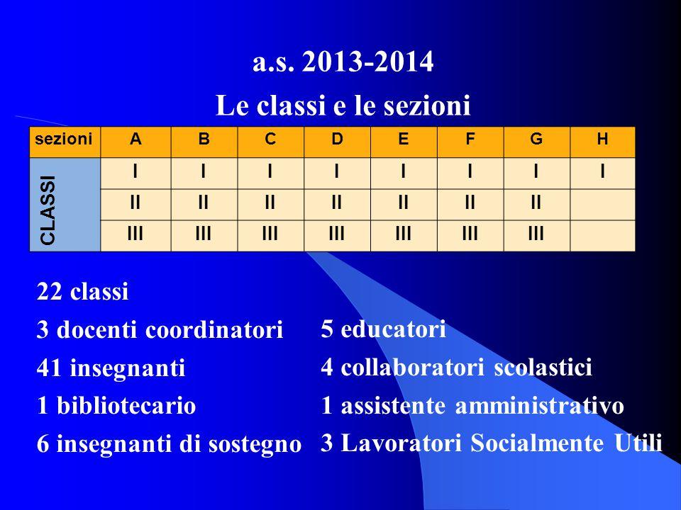 sezioniABCDEFGH CLASSI IIIIIIII II III a.s. 2013-2014 Le classi e le sezioni 22 classi 3 docenti coordinatori 41 insegnanti 1 bibliotecario 6 insegnan