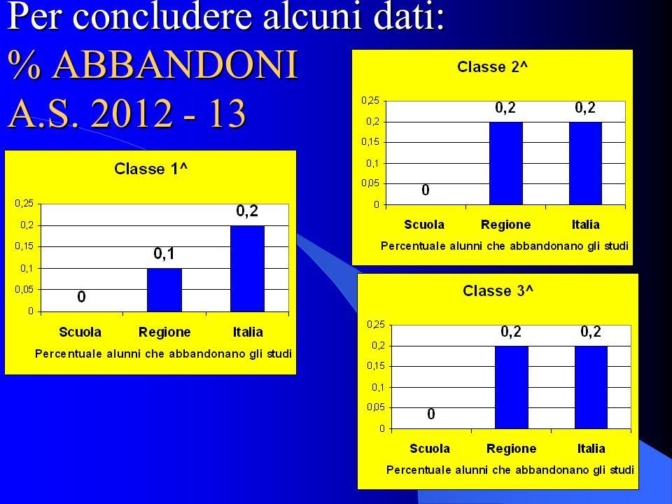 Per concludere alcuni dati: % ABBANDONI A.S. 2012 - 13