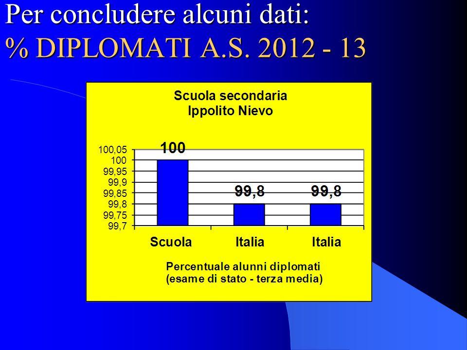 Per concludere alcuni dati: % DIPLOMATI A.S. 2012 - 13