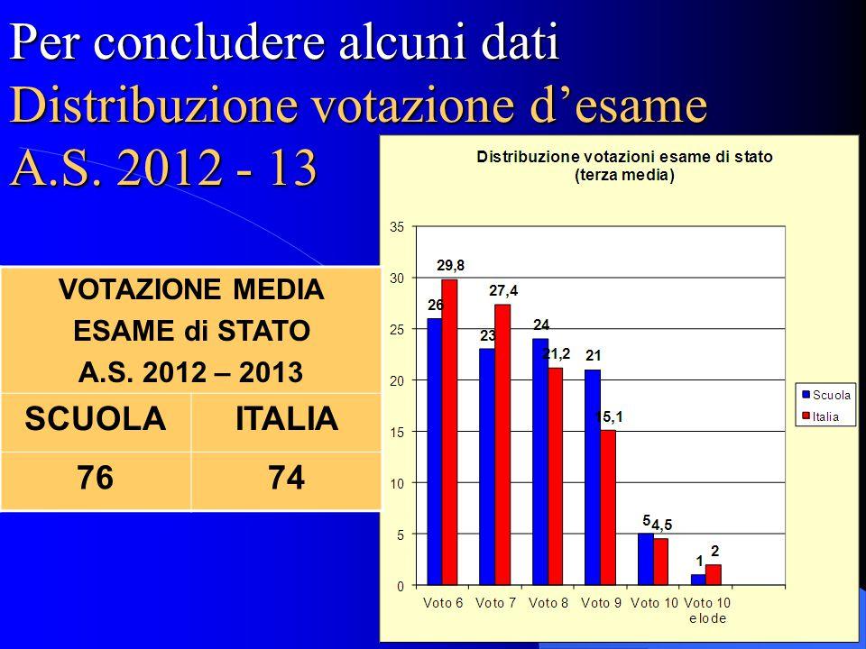 Per concludere alcuni dati Distribuzione votazione d'esame A.S. 2012 - 13 VOTAZIONE MEDIA ESAME di STATO A.S. 2012 – 2013 SCUOLAITALIA 7674
