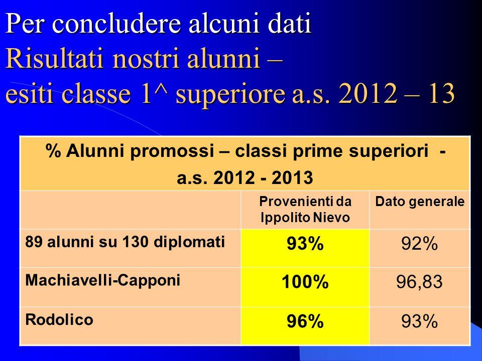 Per concludere alcuni dati Risultati nostri alunni – esiti classe 1^ superiore a.s. 2012 – 13 % Alunni promossi – classi prime superiori - a.s. 2012 -