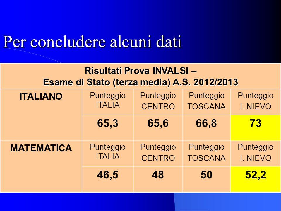 Per concludere alcuni dati Risultati Prova INVALSI – Esame di Stato (terza media) A.S. 2012/2013 ITALIANO Punteggio ITALIA Punteggio CENTRO Punteggio