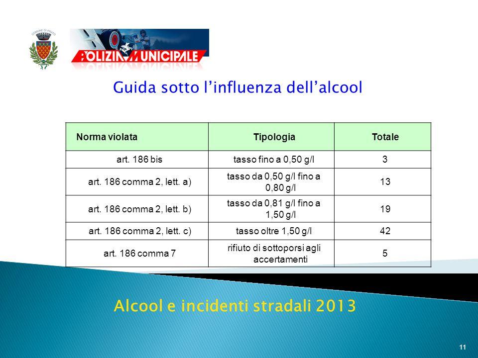 11 Guida sotto l'influenza dell'alcool Norma violataTipologiaTotale art.