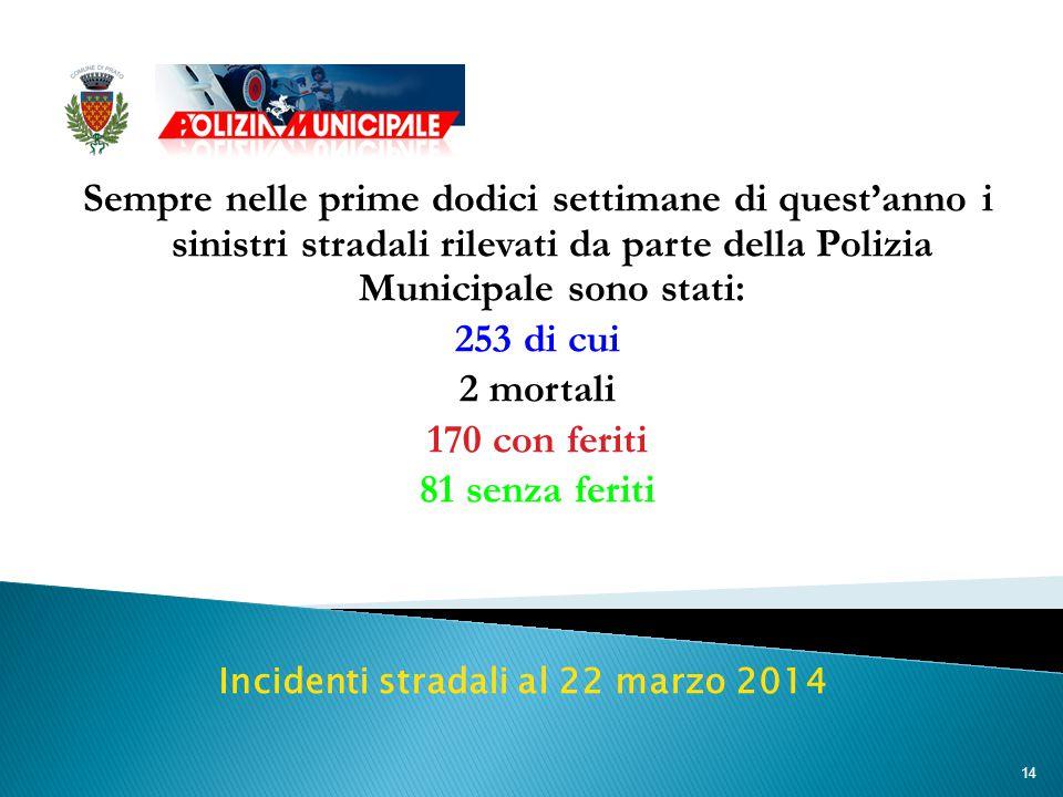 14 Sempre nelle prime dodici settimane di quest'anno i sinistri stradali rilevati da parte della Polizia Municipale sono stati: 253 di cui 2 mortali 170 con feriti 81 senza feriti Incidenti stradali al 22 marzo 2014