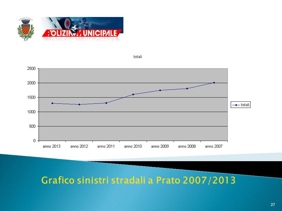 27 Grafico sinistri stradali a Prato 2007/2013