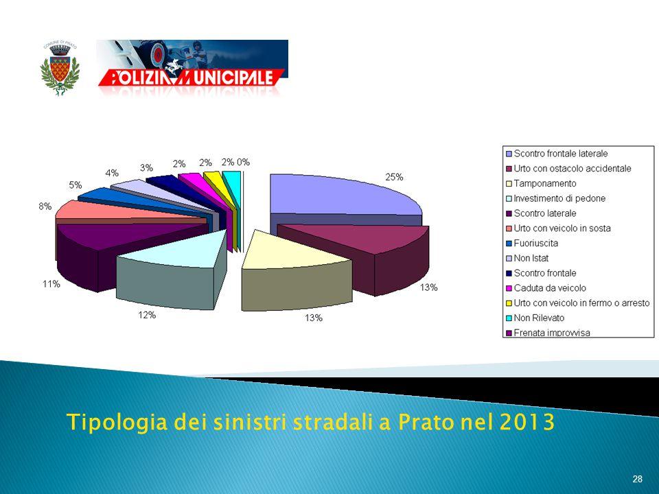 28 Tipologia dei sinistri stradali a Prato nel 2013