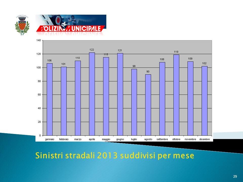 29 Sinistri stradali 2013 suddivisi per mese