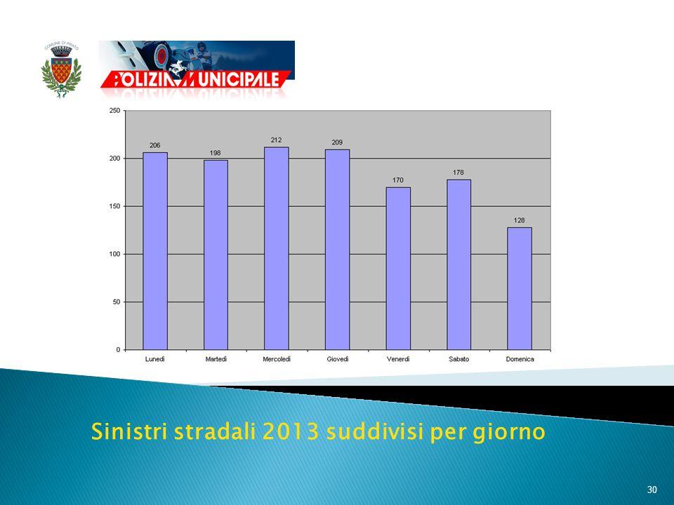30 Sinistri stradali 2013 suddivisi per giorno