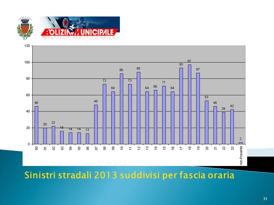 31 Sinistri stradali 2013 suddivisi per fascia oraria