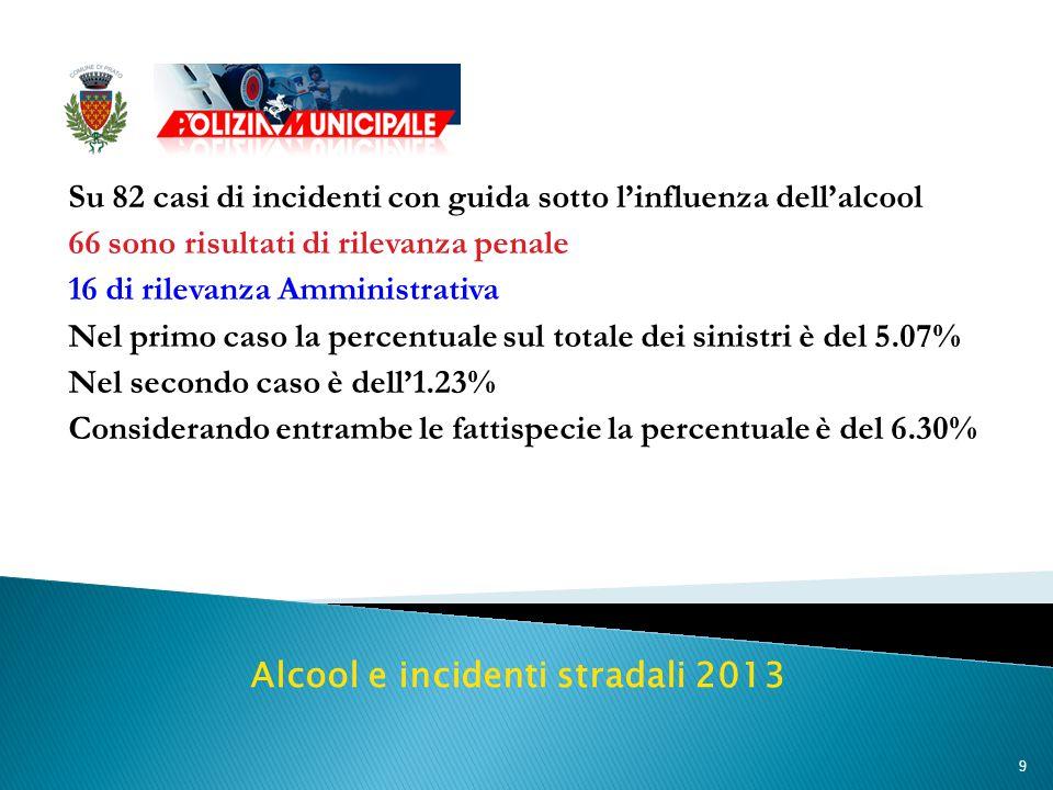 9 Su 82 casi di incidenti con guida sotto l'influenza dell'alcool 66 sono risultati di rilevanza penale 16 di rilevanza Amministrativa Nel primo caso la percentuale sul totale dei sinistri è del 5.07% Nel secondo caso è dell'1.23% Considerando entrambe le fattispecie la percentuale è del 6.30% Alcool e incidenti stradali 2013