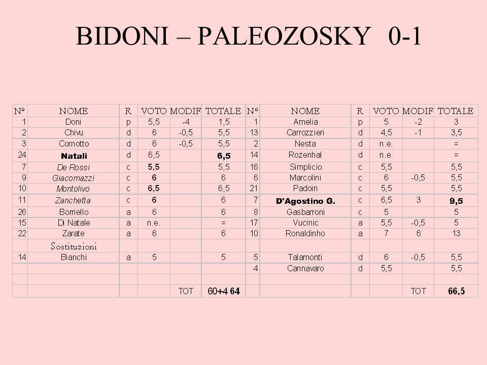 BIDONI – PALEOZOSKY 0-1