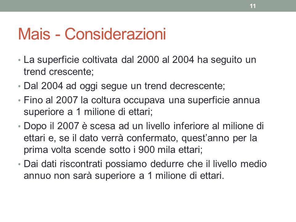 Mais - Considerazioni La superficie coltivata dal 2000 al 2004 ha seguito un trend crescente; Dal 2004 ad oggi segue un trend decrescente; Fino al 200