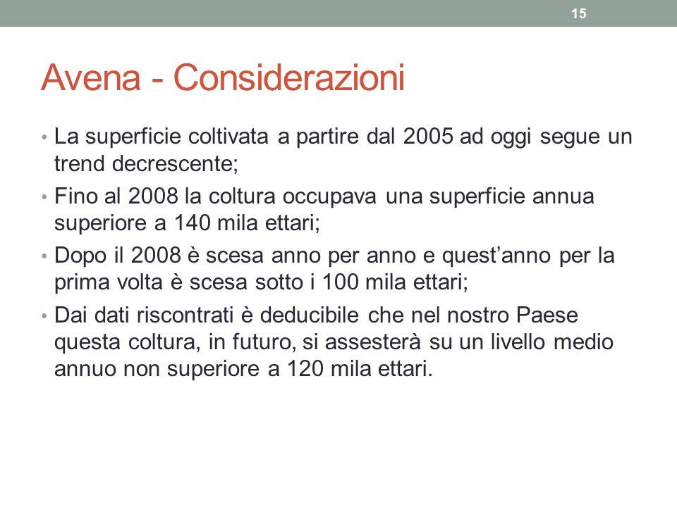 Avena - Considerazioni La superficie coltivata a partire dal 2005 ad oggi segue un trend decrescente; Fino al 2008 la coltura occupava una superficie