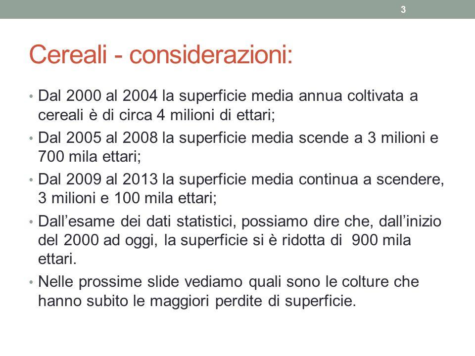 Cereali - considerazioni: Dal 2000 al 2004 la superficie media annua coltivata a cereali è di circa 4 milioni di ettari; Dal 2005 al 2008 la superfici