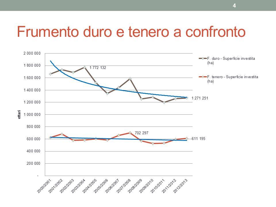 Confronto: Frumento duro Il calo della superficie dal 2000 al 2013 è stato notevole; Non sembra conveniente coltivare; Dal 2000 al 2013 la soglia di superficie coltivata è calata di 500 mila ettari (da 1,700 milioni a 1,200 milioni).