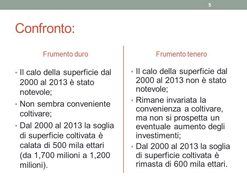 Confronto: Frumento duro Il calo della superficie dal 2000 al 2013 è stato notevole; Non sembra conveniente coltivare; Dal 2000 al 2013 la soglia di s