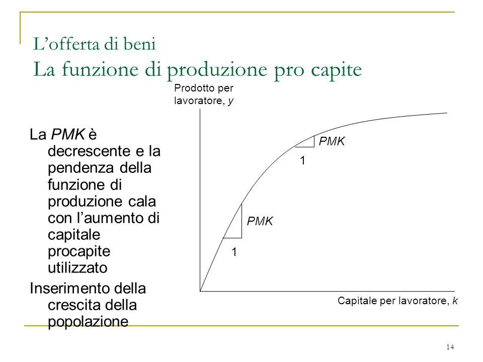 14 Prodotto per lavoratore, y Capitale per lavoratore, k La PMK è decrescente e la pendenza della funzione di produzione cala con l'aumento di capitale procapite utilizzato Inserimento della crescita della popolazione 1 1 PMK L'offerta di beni La funzione di produzione pro capite