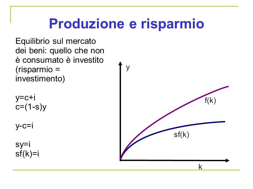 Produzione e risparmio k y f(k) sf(k) Equilibrio sul mercato dei beni: quello che non è consumato è investito (risparmio = investimento) y=c+i c=(1-s)y y-c=i sy=i sf(k)=i