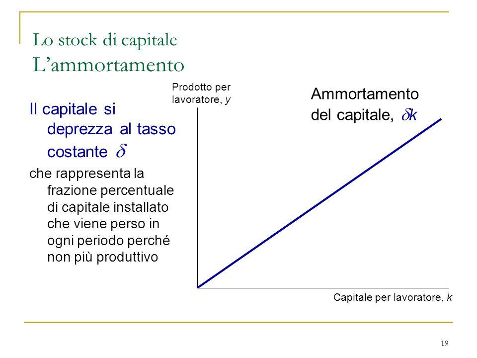 19 Lo stock di capitale L'ammortamento Prodotto per lavoratore, y Capitale per lavoratore, k Ammortamento del capitale,  k Il capitale si deprezza al tasso costante  che rappresenta la frazione percentuale di capitale installato che viene perso in ogni periodo perché non più produttivo