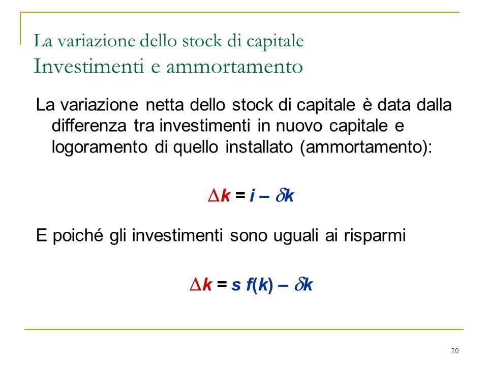 20 La variazione netta dello stock di capitale è data dalla differenza tra investimenti in nuovo capitale e logoramento di quello installato (ammortamento):  k = i –  k E poiché gli investimenti sono uguali ai risparmi  k = s f(k) –  k La variazione dello stock di capitale Investimenti e ammortamento