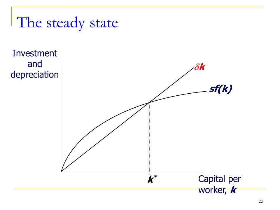 23 The steady state Investment and depreciation Capital per worker, k sf(k) kk k*k*