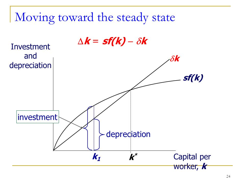 24 Moving toward the steady state Investment and depreciation Capital per worker, k sf(k) kk k*k*  k = sf(k)   k depreciation k1k1 investment
