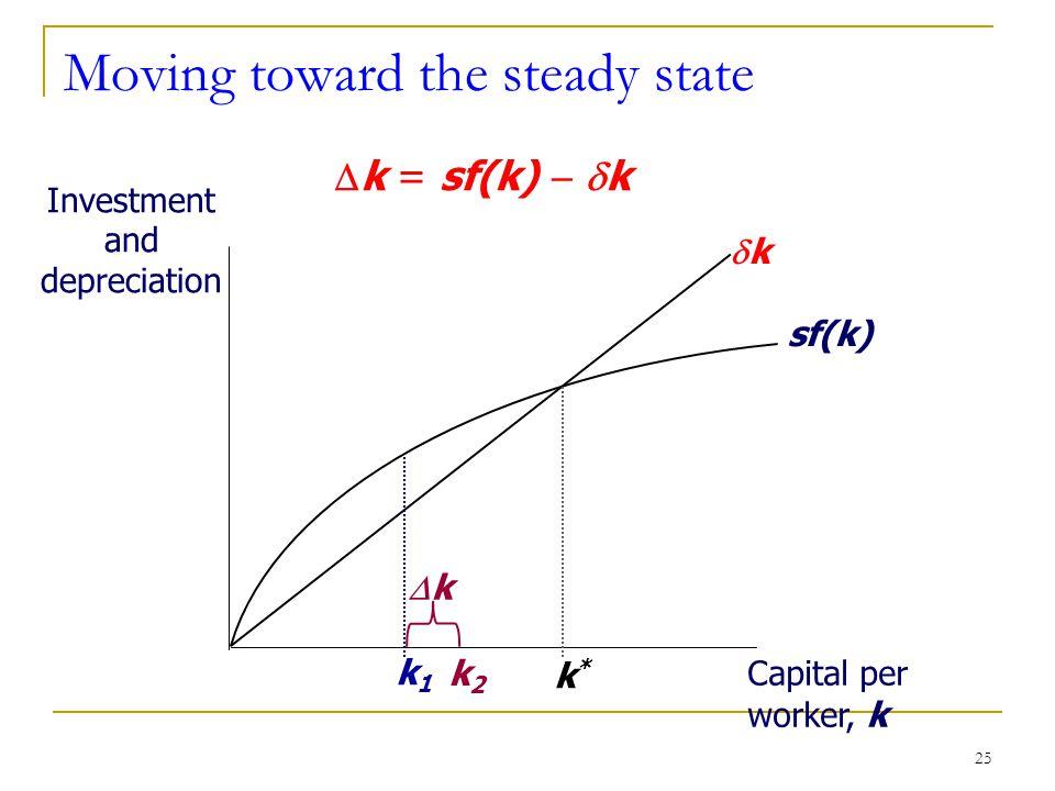 25 Moving toward the steady state Investment and depreciation Capital per worker, k sf(k) kk k*k* k1k1  k = sf(k)   k kk k2k2