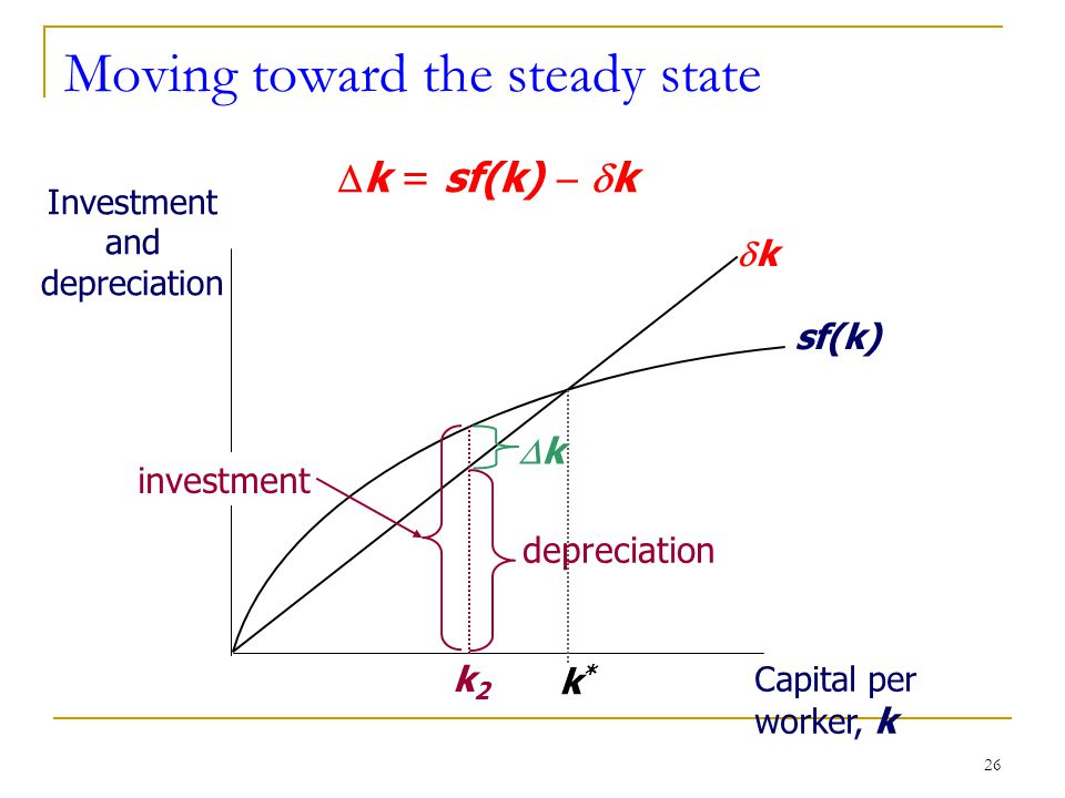 26 Moving toward the steady state Investment and depreciation Capital per worker, k sf(k) kk k*k*  k = sf(k)   k k2k2 investment depreciation kk