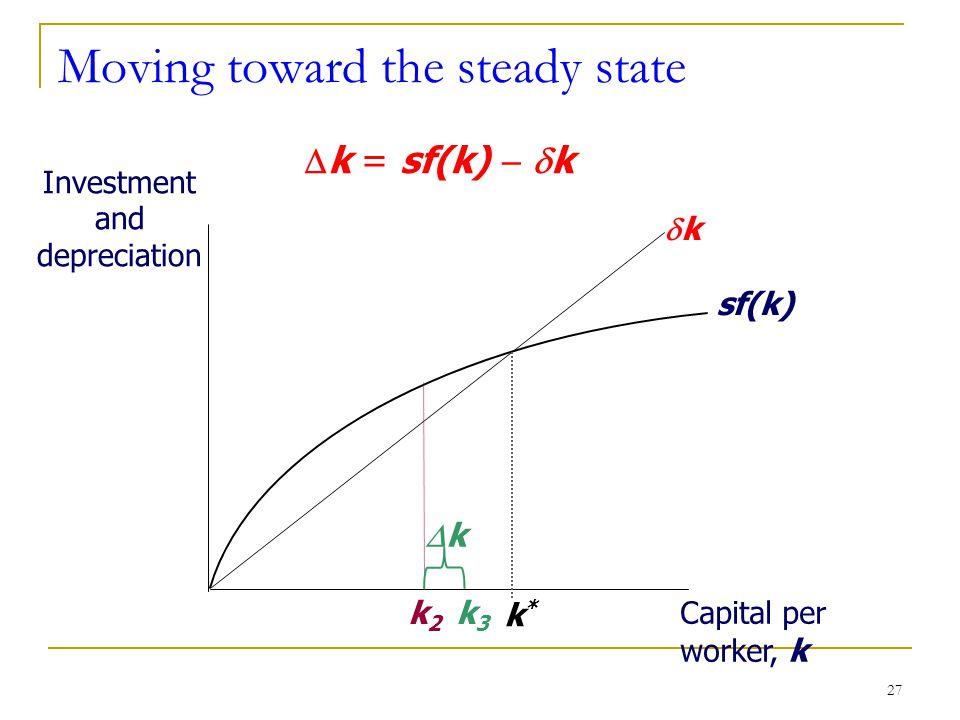 27 Moving toward the steady state Investment and depreciation Capital per worker, k sf(k) kk k*k*  k = sf(k)   k k2k2 kk k3k3