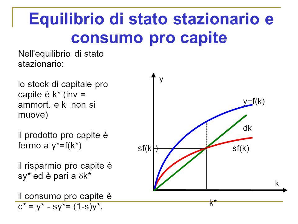 Equilibrio di stato stazionario e consumo pro capite y sf(k) dk k Nell equilibrio di stato stazionario: lo stock di capitale pro capite è k* (inv = ammort.