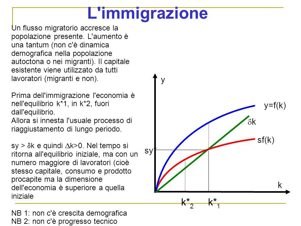 L immigrazione y sf(k) kk k Un flusso migratorio accresce la popolazione presente.