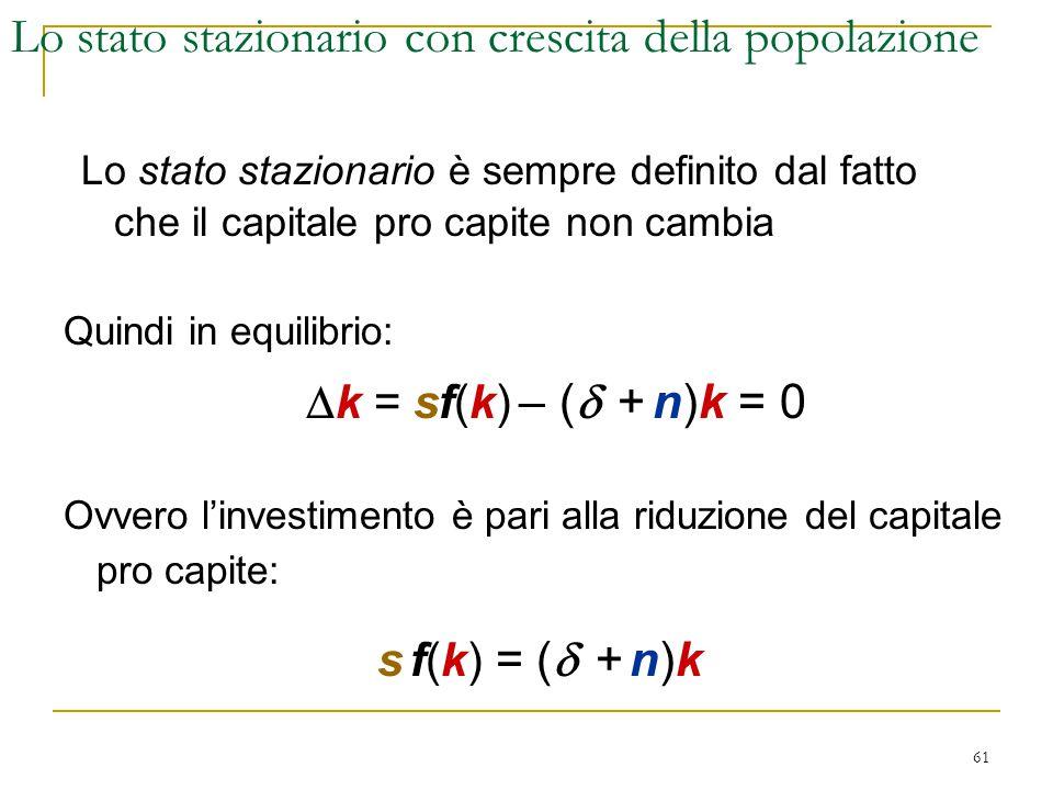 61 Lo stato stazionario è sempre definito dal fatto che il capitale pro capite non cambia Lo stato stazionario con crescita della popolazione Quindi in equilibrio:  k = sf(k) – (  + n)k = 0 Ovvero l'investimento è pari alla riduzione del capitale pro capite: s f(k) = (  + n)k