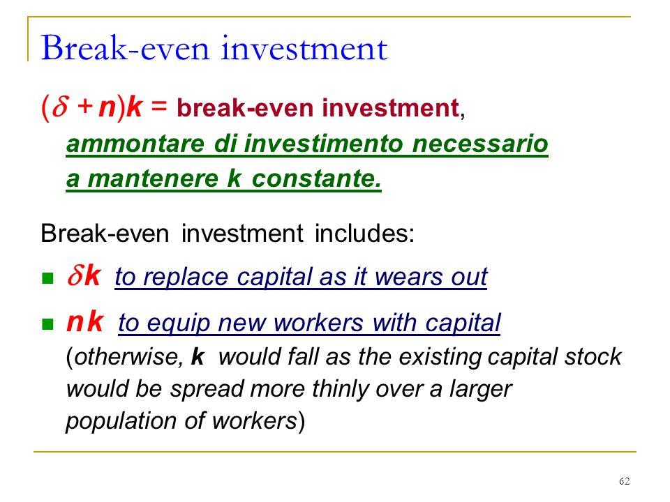 62 Break-even investment (  + n)k = break-even investment, ammontare di investimento necessario a mantenere k constante.