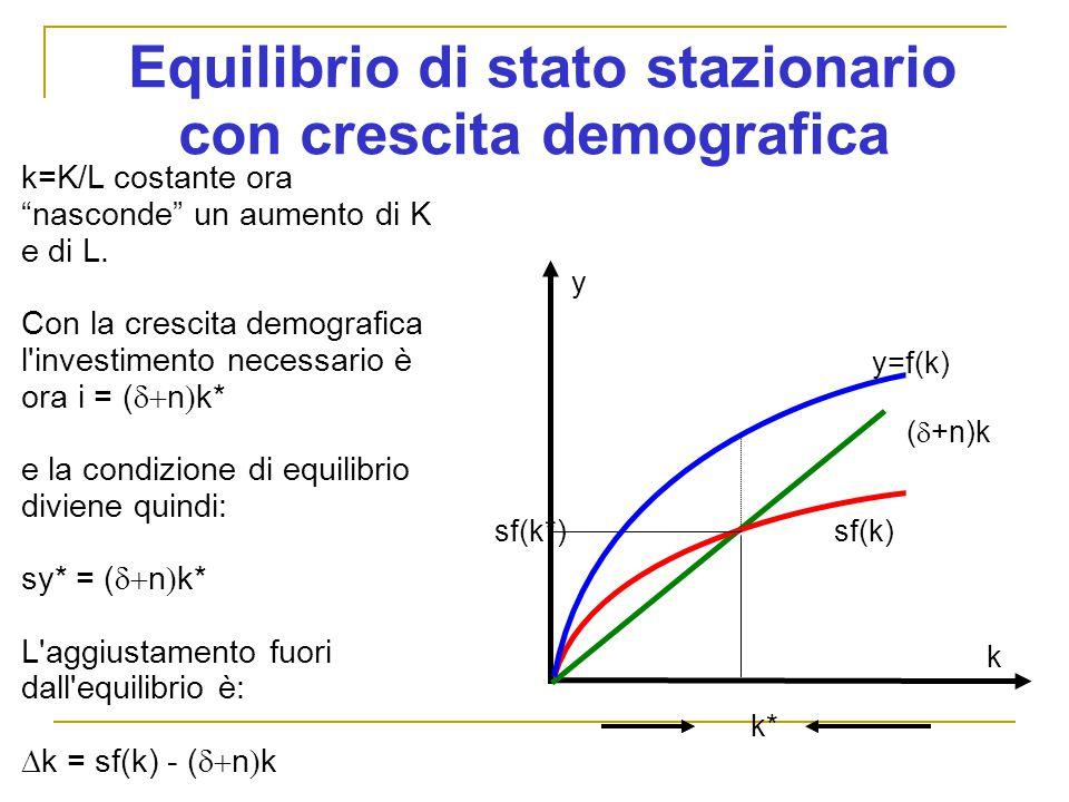 Equilibrio di stato stazionario con crescita demografica y sf(k) (  +n)k k k=K/L costante ora nasconde un aumento di K e di L.