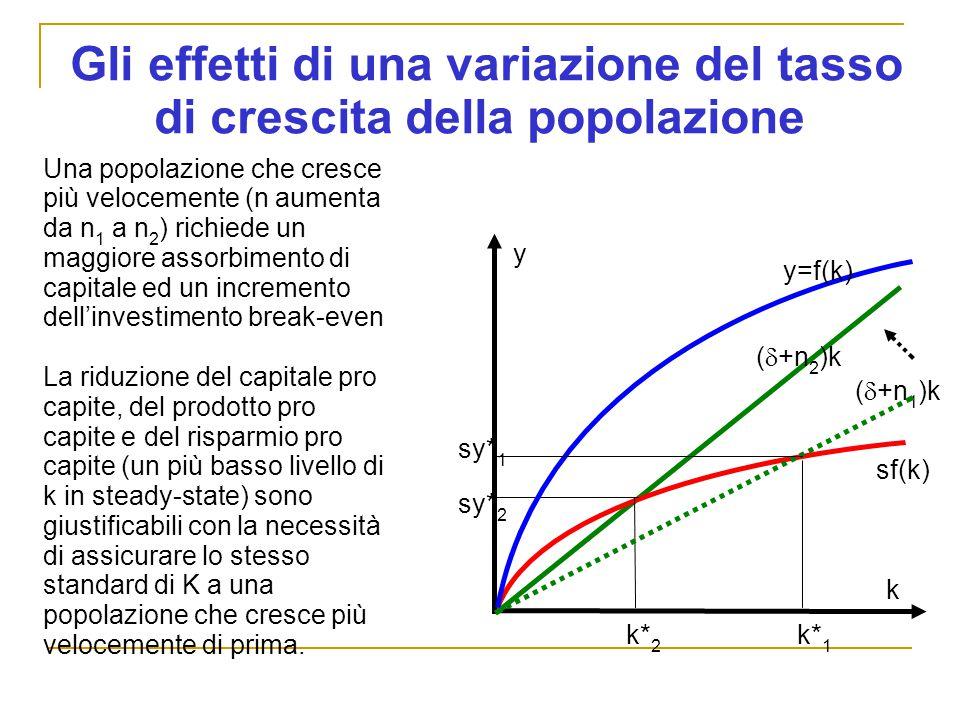 Gli effetti di una variazione del tasso di crescita della popolazione y sf(k) (  +n 1 )k k Una popolazione che cresce più velocemente (n aumenta da n 1 a n 2 ) richiede un maggiore assorbimento di capitale ed un incremento dell'investimento break-even La riduzione del capitale pro capite, del prodotto pro capite e del risparmio pro capite (un più basso livello di k in steady-state) sono giustificabili con la necessità di assicurare lo stesso standard di K a una popolazione che cresce più velocemente di prima.