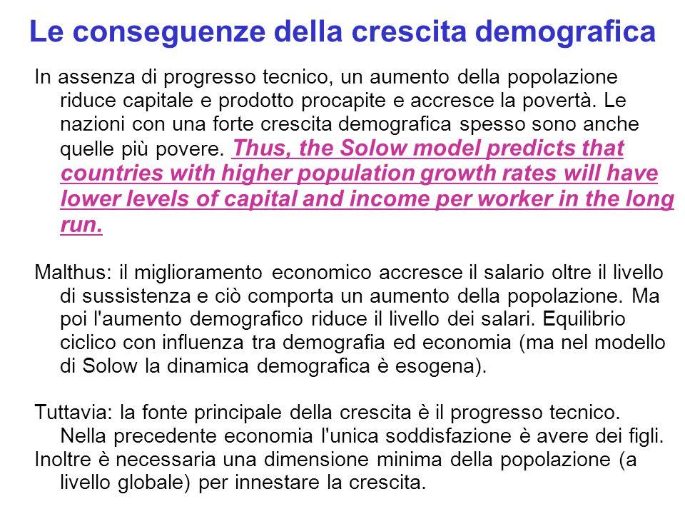 Le conseguenze della crescita demografica In assenza di progresso tecnico, un aumento della popolazione riduce capitale e prodotto procapite e accresce la povertà.