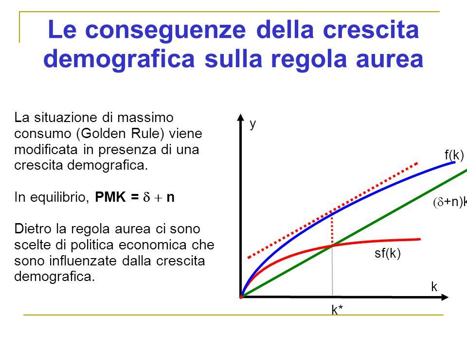 Le conseguenze della crescita demografica sulla regola aurea y sf(k)  +n)k k La situazione di massimo consumo (Golden Rule) viene modificata in presenza di una crescita demografica.