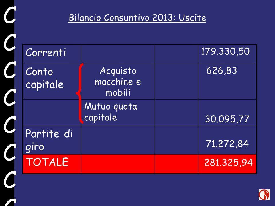 Bilancio Consuntivo 2013: Uscite Correnti 179.330,50 Conto capitale Acquisto macchine e mobili 626,83 Mutuo quota capitale 30.095,77 Partite di giro 71.272,84 TOTALE 281.325,94 CCCCCCCCCCCCCCCC