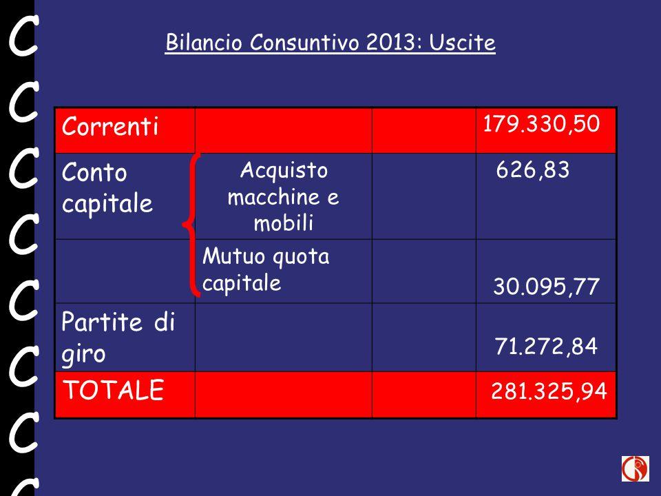 Bilancio Consuntivo 2013: Uscite Correnti 179.330,50 Conto capitale Acquisto macchine e mobili 626,83 Mutuo quota capitale 30.095,77 Partite di giro 7
