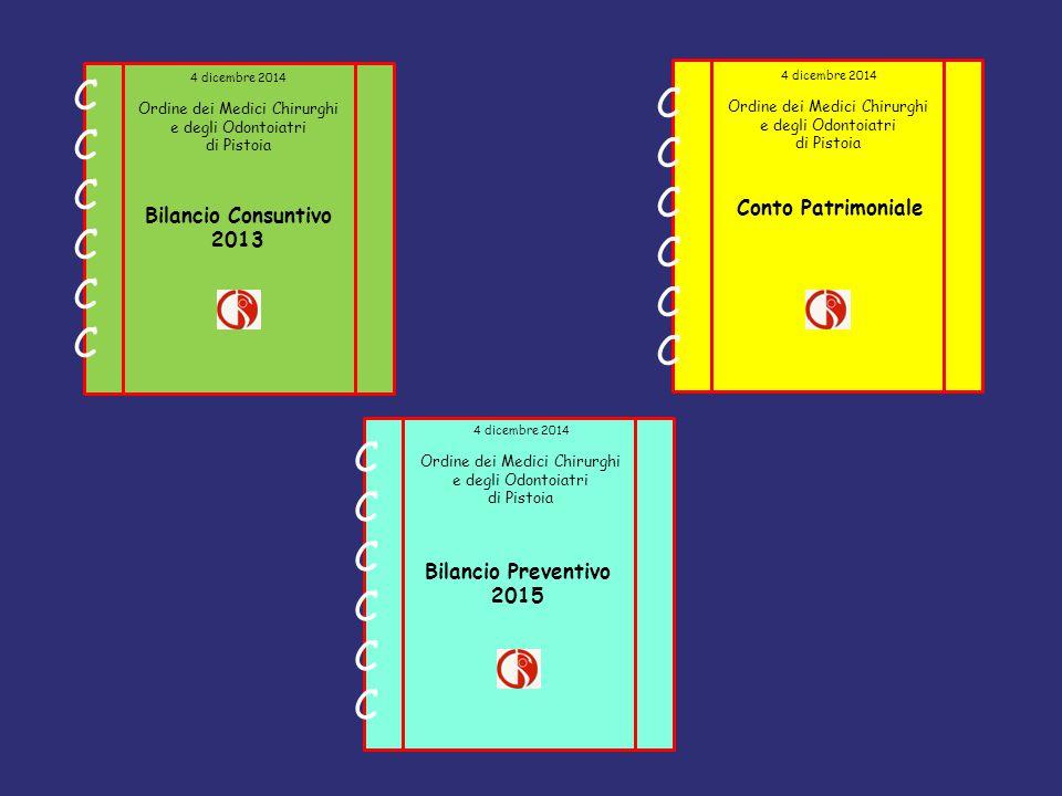 4 dicembre 2014 Ordine dei Medici Chirurghi e degli Odontoiatri di Pistoia 4 dicembre 2014 Ordine dei Medici Chirurghi e degli Odontoiatri di Pistoia 4 dicembre 2014 Ordine dei Medici Chirurghi e degli Odontoiatri di Pistoia 4 dicembre 2014 Ordine dei Medici Chirurghi e degli Odontoiatri di Pistoia 4 dicembre 2014 Ordine dei Medici Chirurghi e degli Odontoiatri di Pistoia Bilancio Consuntivo 2013 Conto Patrimoniale Bilancio Preventivo 2015 CCCCCCCCCCCC CCCCCCCCCCCC CCCCCCCCCCCC