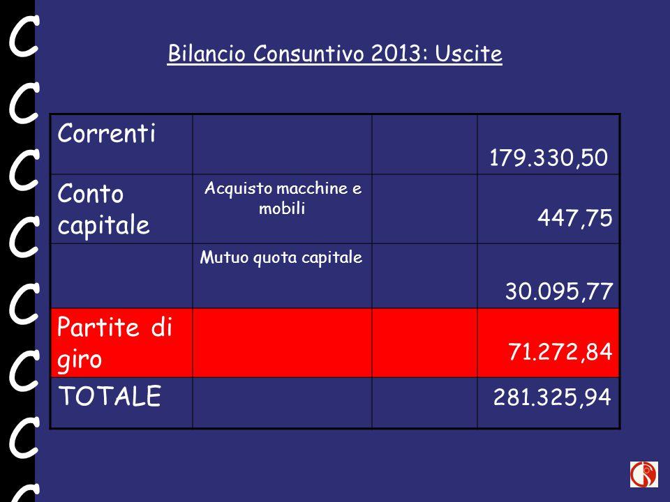 Bilancio Consuntivo 2013: Uscite Correnti 179.330,50 Conto capitale Acquisto macchine e mobili 447,75 Mutuo quota capitale 30.095,77 Partite di giro 7