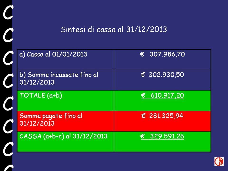 Sintesi di cassa al 31/12/2013 a) Cassa al 01/01/2013€ 307.986,70 b) Somme incassate fino al 31/12/2013 € 302.930,50 TOTALE (a+b)€ 610.917,20 Somme pagate fino al 31/12/2013 € 281.325,94 CASSA (a+b-c) al 31/12/2013€ 329.591,26 CCCCCCCCCCCCCCCC
